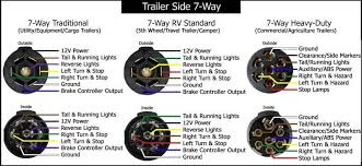 rv 7 pin wiring diagram 7 Pin Trailer Wiring Diagram Pickup trailer wiring diagram 7 pin trailer inspiring automotive wiring GM 7 Pin Trailer Wiring