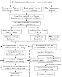 What Is Integrated Design Process The Integration Design Process And Method Of Equipment