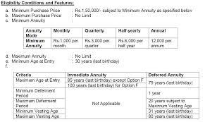 Lic Jeevan Shanti Chart Jeevan Shanti Single Premium Annuity Plan New Lic Plans