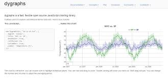 C Stock Chart Source Code 20 Best Javascript Charting Libraries