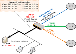 how to configure inbound port forwarding tips and tricks what is port forwarding used for at Port Forwarding Diagram