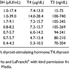 Thyroid Test Range Chart India Normal Range For Thyroid Function Tests For Different Age