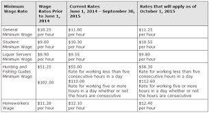 Minimum Wage Chart Ontario Minimum Wage Is Going Up In Ontario
