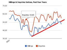 Architectural Billings Index Chart Dennis Gartman Check Out The Rolling Over Architectural