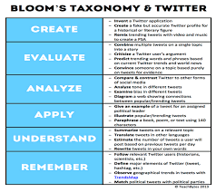 Gail Holloman Holmes Revised Blooms Taxonomy