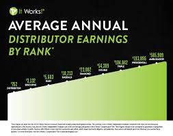 Itworks Pay Chart Who Discovered Crude Oil