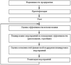 Реферат Принципы создания стратегически ориентированной системы  Процесс управления недвижимостью предприятия