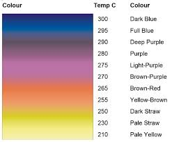 Heat Treatment Chart Heat Treatment Colour Chart Model Engineer