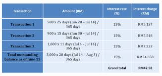 Credit Card Payoff Schedule Credit Card Payoff Template Best Of Credit Card Payoff Calculator