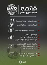 إنفوجراف.. ترتيب هدافي الدوري المصري بعد مباراة الزمالك والطلائع - سوبر كورة
