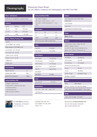 Bootstrap Cheat Sheet By Masonjo Download Free From Cheatography
