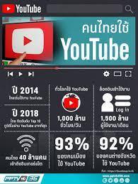 รู้ไหมไทยติดอันดับ Top 10 ดูวิดีโอทาง YouTube : PPTVHD36