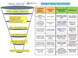 Digital Marketing Plan Template Strategic Example Sample Pdf