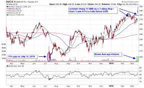 Broadcom Stock Chart Semiconductor Stocks Jump After Broadcom Earnings