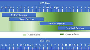 Why The Forex Market Is Open 24 Hours A Day