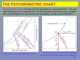 Psychrometric Chart Ppt Psychrometry And Air Conditioning