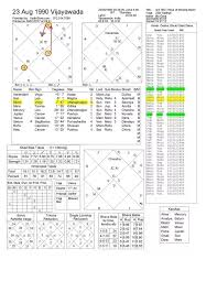 How To Read A Vedic Astrology Birth Chart Can Anyone Predict My Career And Future Using Vedic