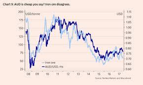 Aud Vs Usd Historical Chart The Australian Dollars Iron Ore Headache