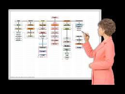 Magnetic Dry Erase Organizational Charts