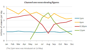 Ielts Reports Basic To Band 9 Line Graph Tv Viewing