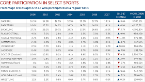 10 Charts That Show Progress Challenges To Fix Youth Sports