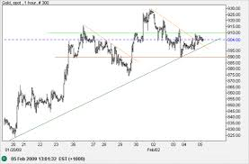 Netdania Forex Gold