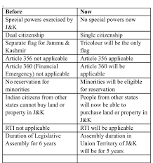No Special Status No Separate Constitution J K Before And