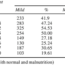 Nutritional Status Weight For Age As Per Age Group