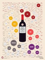 Wine Taste Chart The Different Types Of Wine Infographic Wine Folly
