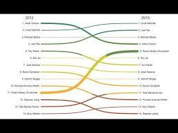 Sankey Charts In Tableau Sankey Diagram In Tableau With Custom Sql Data Prep