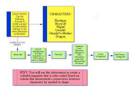 character analysis essay of beowulf coursework service character analysis essay of beowulf