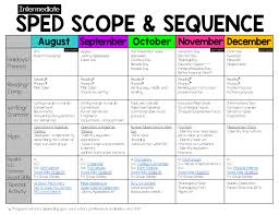 Reading Comprehension Scope And Sequence Chart The Bender Bunch July 2017