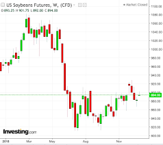 Soybean Futures Chart 2018 Enigma Over Soybeans Price Direction As Suspenseful As