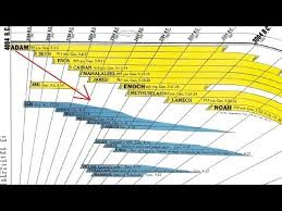Bible Timeline Chart Amazing Bible Timeline With Bonuses Amazing Bible Timeline