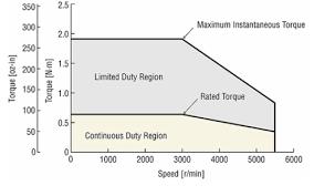 Understanding Cnc Torque Vs Horsepower Destiny Tool