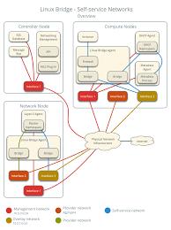 Networks service Self Openstack Linux Docs Bridge qpwIxIYX0