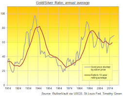 What Is The Gold Silver Ratio Gold Price Divided By The