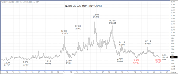 Natural Gas Long Term Chart Natural Gas Corner Natural Gas Corner Technical Update