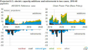 Proposed Clean Power Plan Would Accelerate Renewable