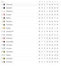 Süper Lig puan durumu 2020 (Süper Lig 12 Haziran'da başlıyor)