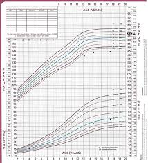 33 True Russell Silver Growth Chart