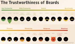 Mustache Styles Chart Beard Styles Chart Facial Hairstyles
