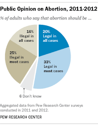 as texas considers new abortion restrictions polls show complex  as texas considers new abortion restrictions polls show complex debate