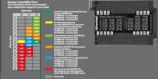 Traxxas 4 Tec 2 0 Gearing Chart V2 8s Gearing Chart Diagram