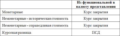 Курсовые разницы пример расчета и проводки МСФО ias  svod2