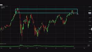 Spy Options Chart Charts Point To Near Term Market Top Trader Warns