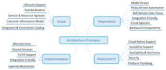 Principles Of Architecture Architecture Principles Developer Wiki Confluence