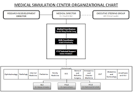 Medical Center Organizational Chart About Msc