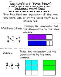 Fraction Size Chart Equivalent Fractions Anchor Chart