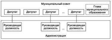 Дипломная работа Особенности муниципального управления в городах  Модель местного самоуправления во внутригородском муниципальном образовании Санкт Петербурга